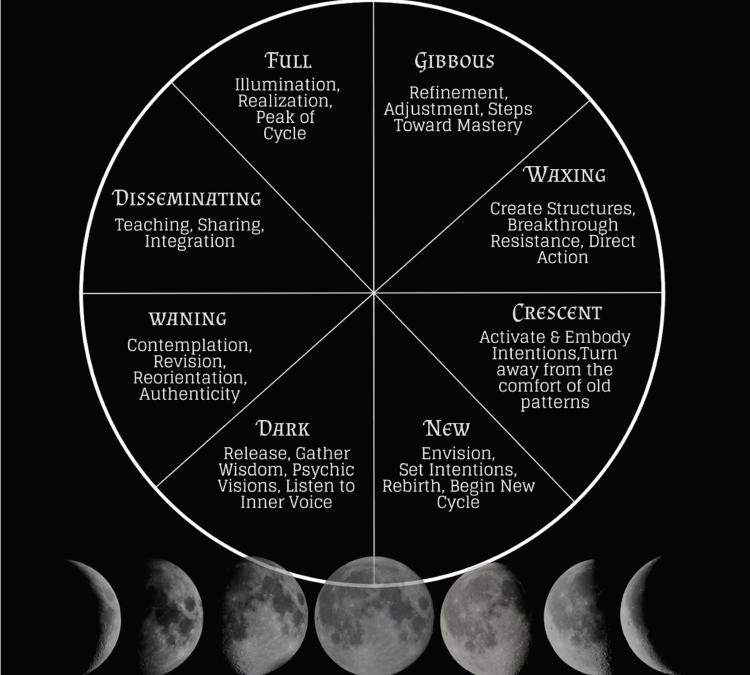Dark Moon Power – Going Inward